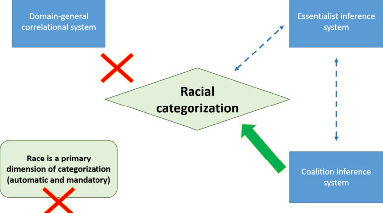 The race for Humanity: the cognition of racial categorization