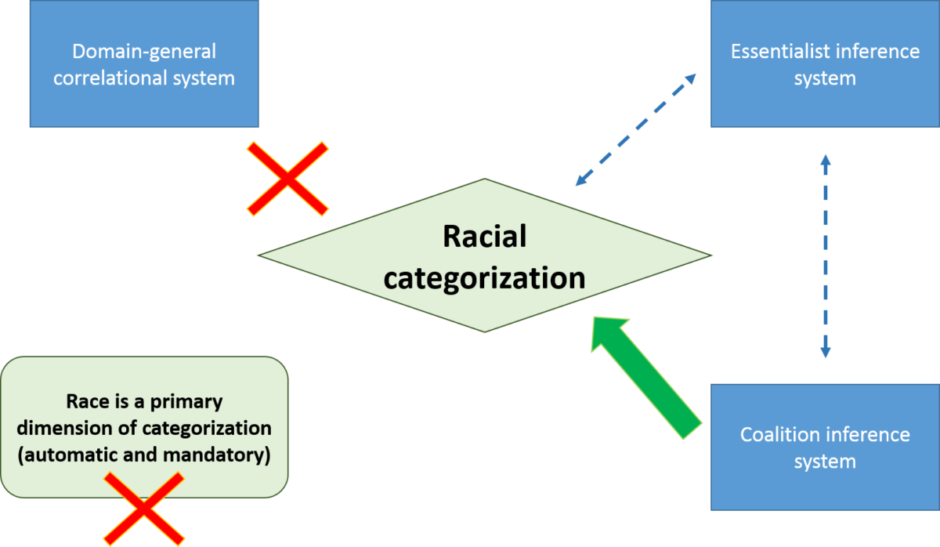 Race as a social construct (The race for Humanity): Racial categorization and cognition